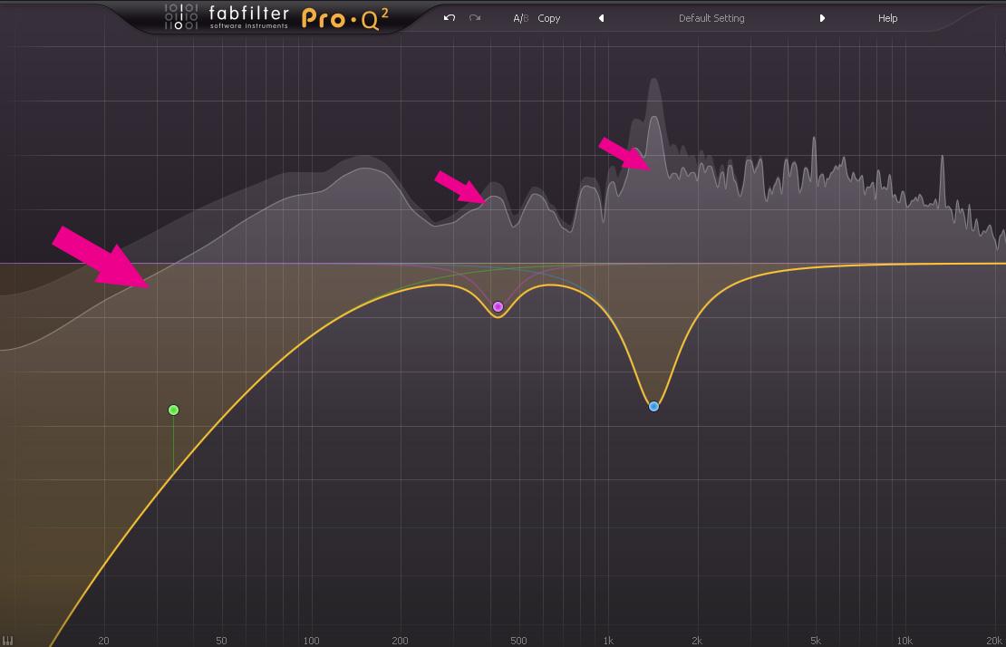 Monissa EQ-efekteissä on sisäänrakennettu analysaattori, jonka avulla ongelmien nopea korjaaminen on helppoa. Esimerkkinä Fabfilterin erinomainen ProQ 2.